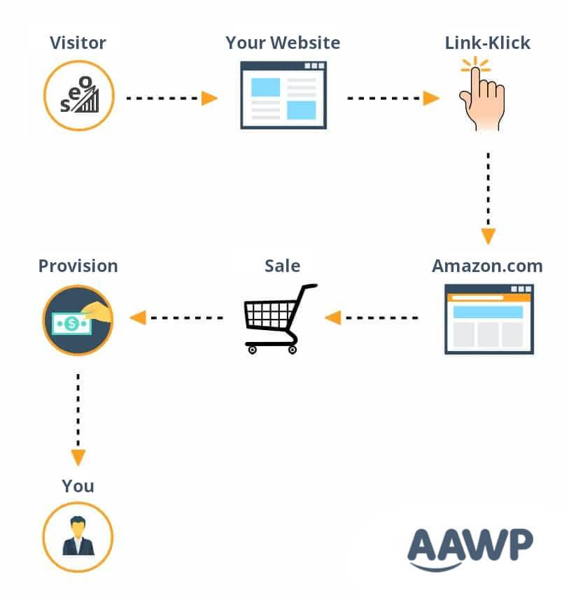 Amazon Associates Affiliate Marketing Program